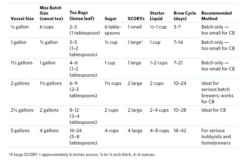 chart on kombucha recipes by size